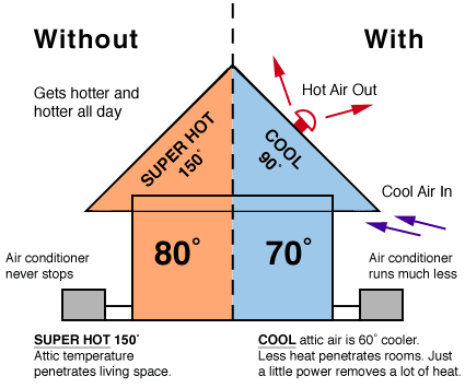 The reason for attic ventilation with a Solar Powered Attic Fan is to lower the attic temperature during the warmer months. Attic temperatures can reach ...  sc 1 st  Arizona Energy Products & Solar Attic Fans - Arizona Energy Products